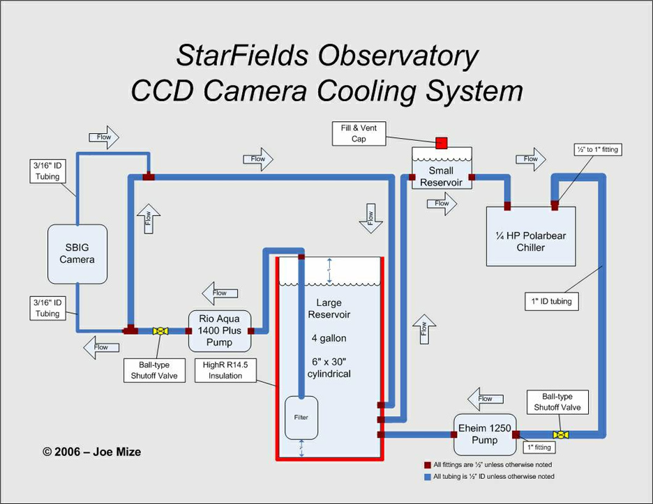 WaterCoolingSystem4 cav system diagram cav hvac system \u2022 wiring diagram database  at bakdesigns.co